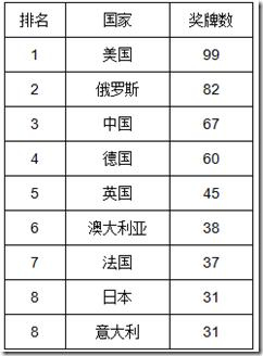 如何预测伦敦奥运会中国金牌数?