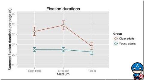 拿生理学证据说话,老人更喜欢平板电脑